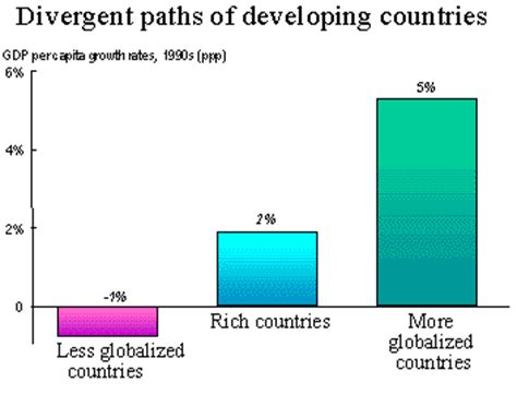 The Impacts of Globalization on Developing Countries Essays